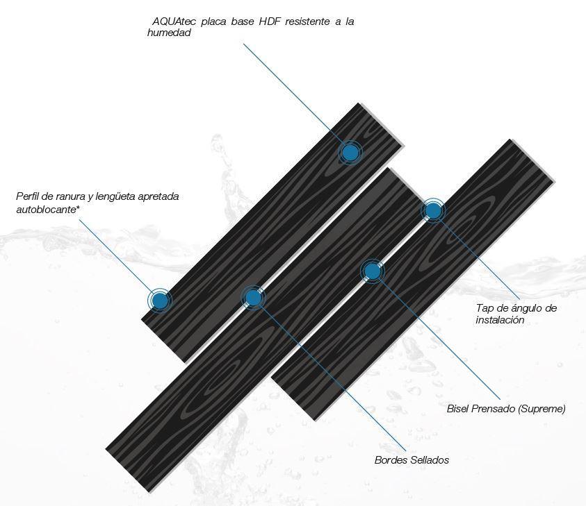 Características Instalación Aqua Pro